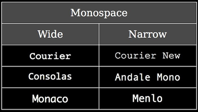 Monospace fonts: wide & narrow