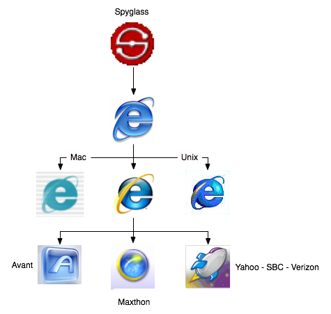 IE Family Tree